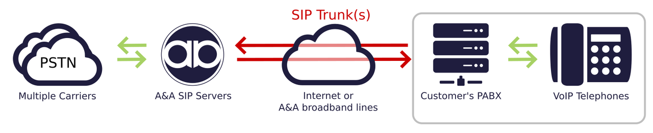VoIP SIP Trunks for inbound and outbound calls from Andrews